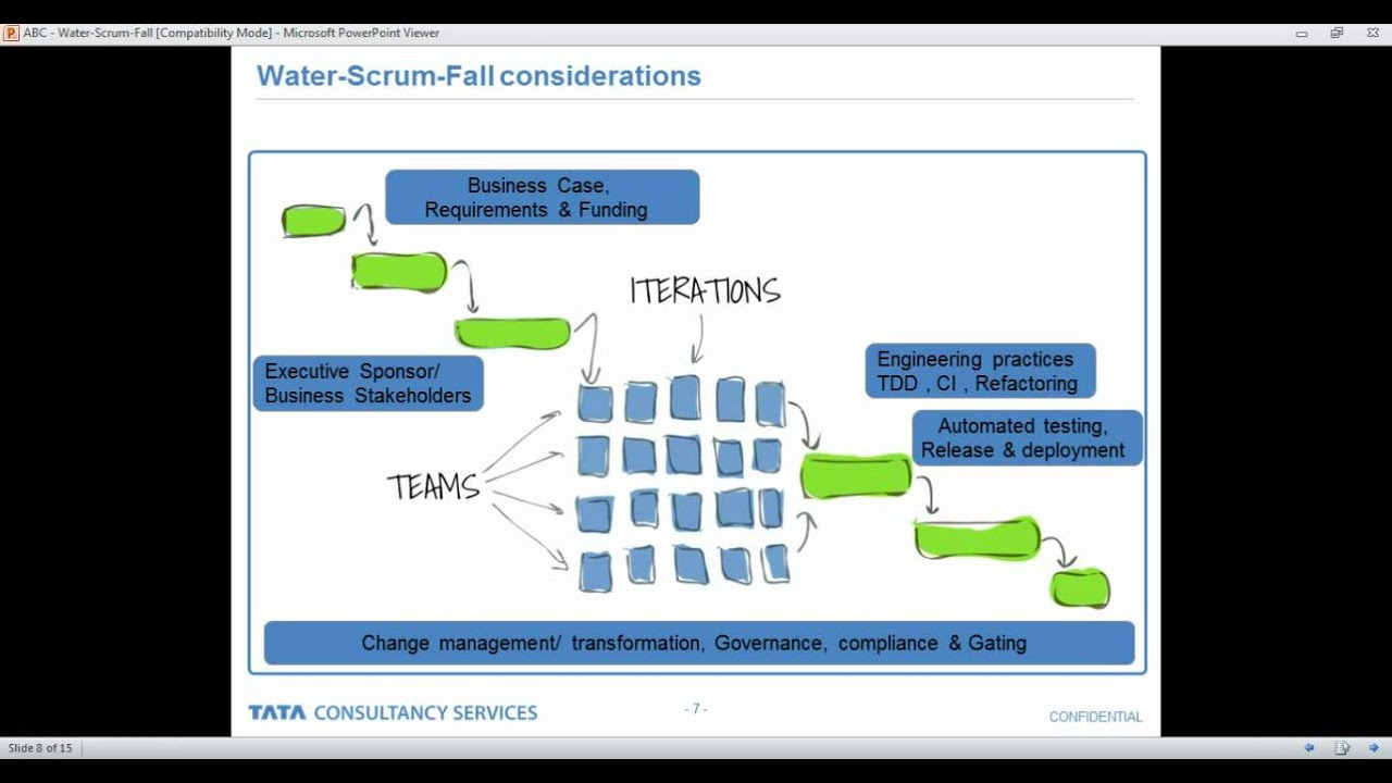 Water-Scrum-Fall: Agile reality for Large Organisations - Manav Mehan