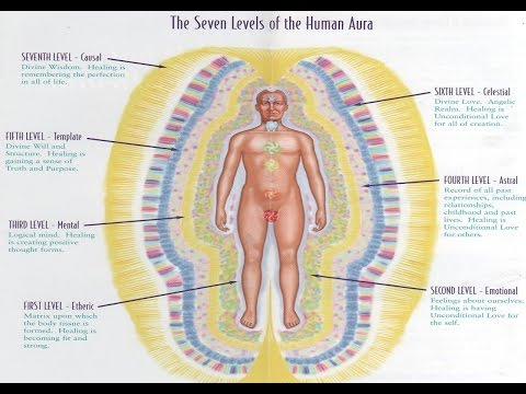 What is Human Aura ? In English