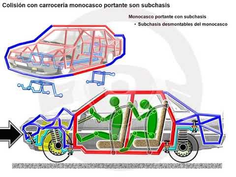Historia de la carrocería de seguridad pasiva (6/8)
