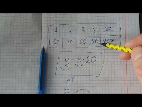 Что такое функция? Алгебра 7 класс