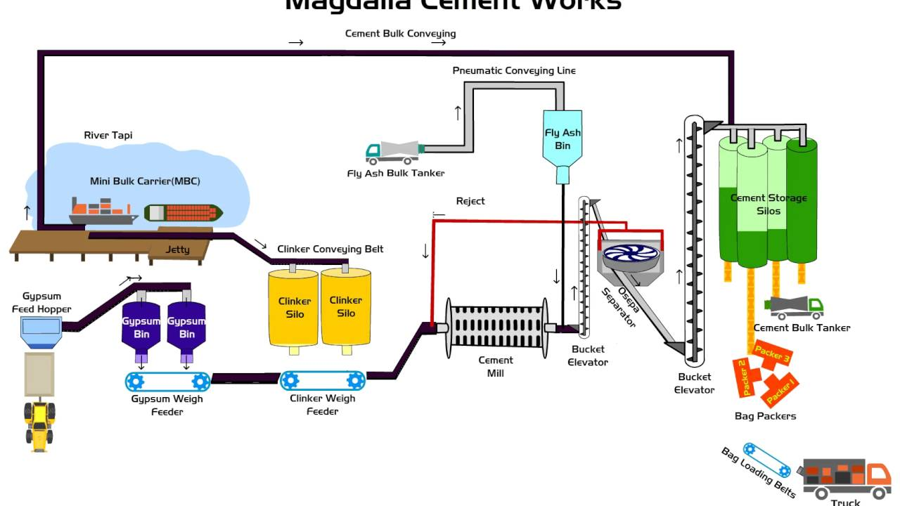 Ultratech Cement Cement Manufacturing Process : Ultratech cement magdalla procees work youtube