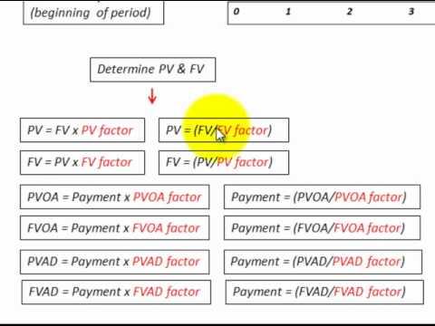 Discounted Cash Flows (Excel Formulas For DCF Factors  Formula - discounting cash flow