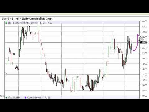 Silver Technical Analysis for March 14 2016 by FXEmpire.com