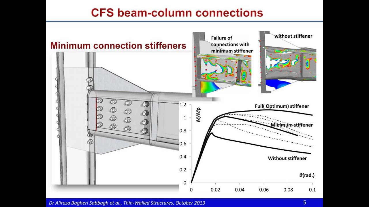 Development Of Cold Formed Steel Elements For Earthquake