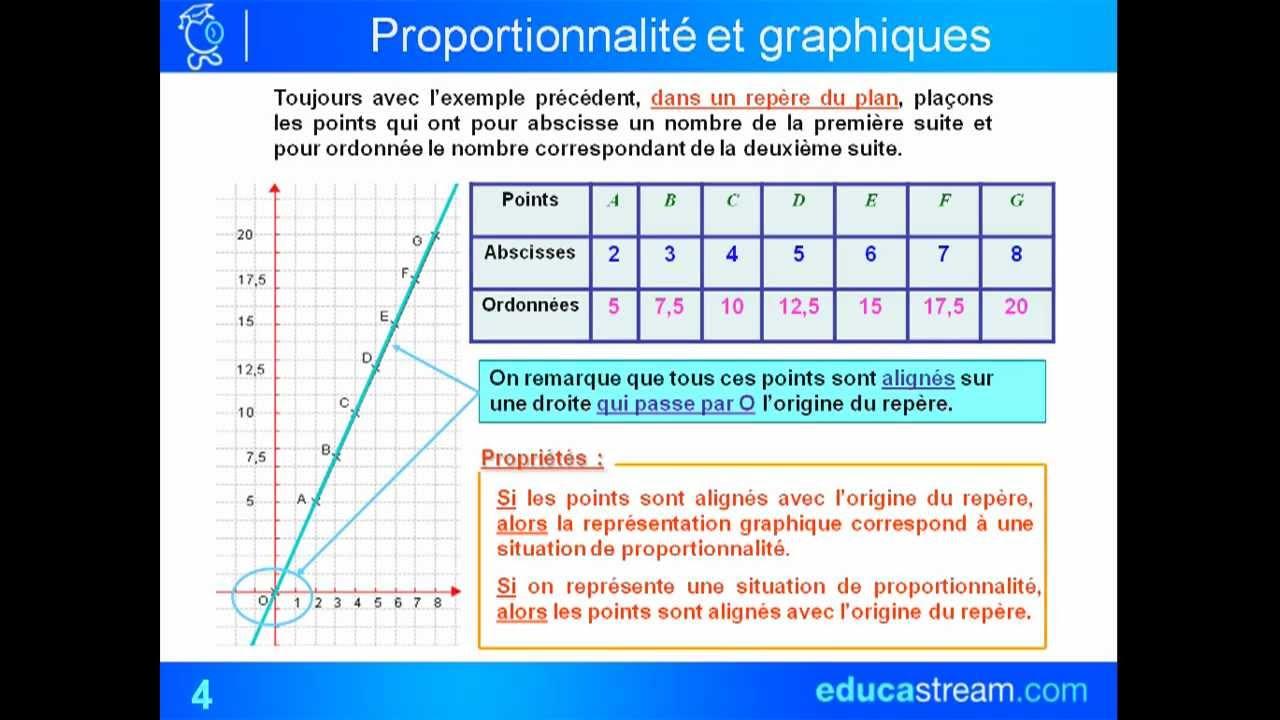 graphiques et tableaux de proportionnalité cours maths 4ème - YouTube