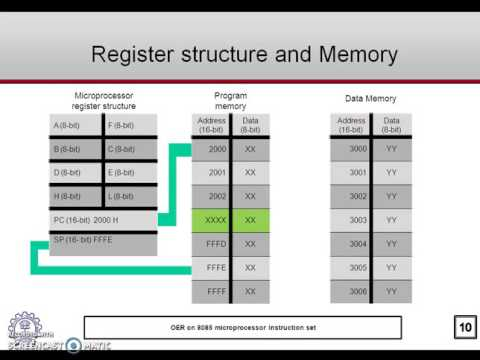 Introduction To Microprocessor 8085 Instruction Set