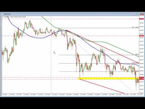 Forex Technical Trading: What levels are in play as forex traders prepare for US employment