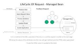 Java JSF Life Cycle Request Execution and Managed Bean