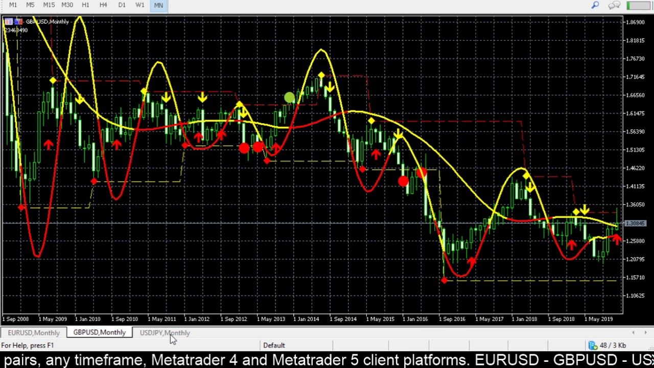 Real time forex forecast