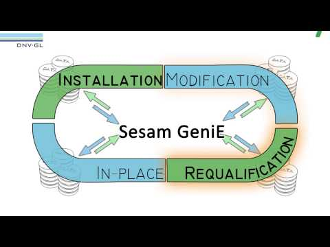 Strength assessment of fixed structures with DNV GL's Sesam GeniE software