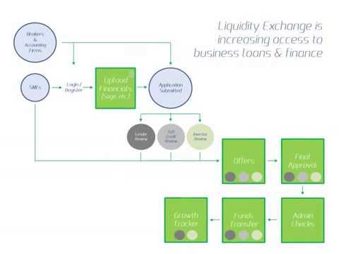 Liquidity Exchange - How it Works