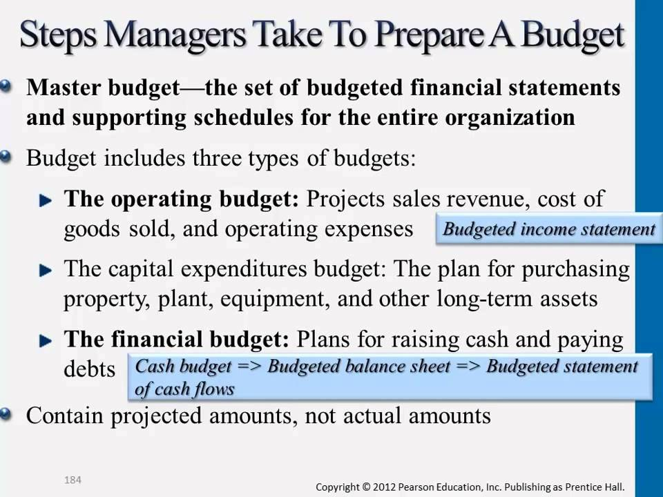 Steps to Prepare a Master Budget - YouTube
