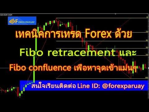 การเทรด-forex-ด้วย-fibonacci-retracement-และ-fibo-confluence-หาจุดเข้าที่แม่นๆ