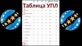 Футбол Чемпионат Украины 2 тур Результаты таблица расписание