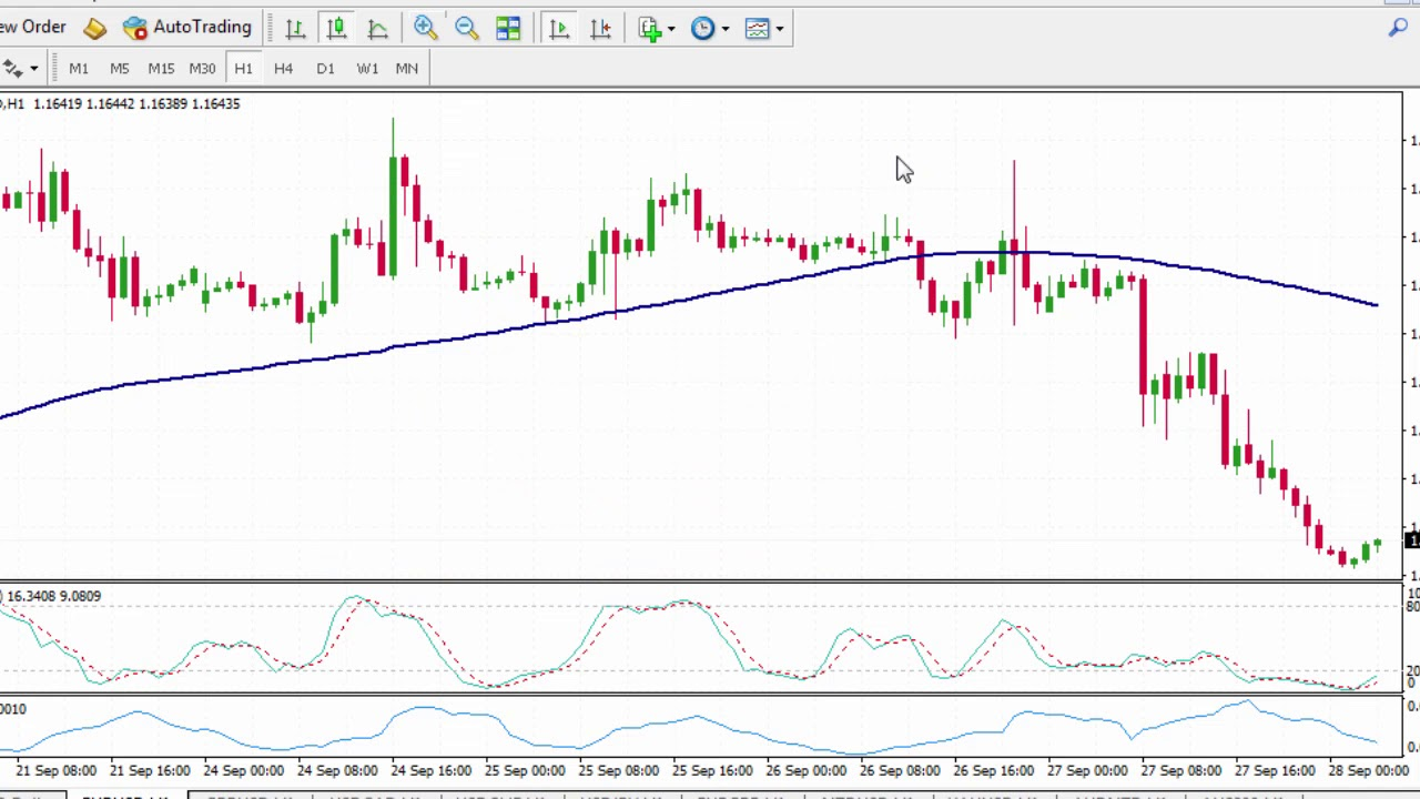 Forex Swap Rates How To Find Them In Mt4 Youtube