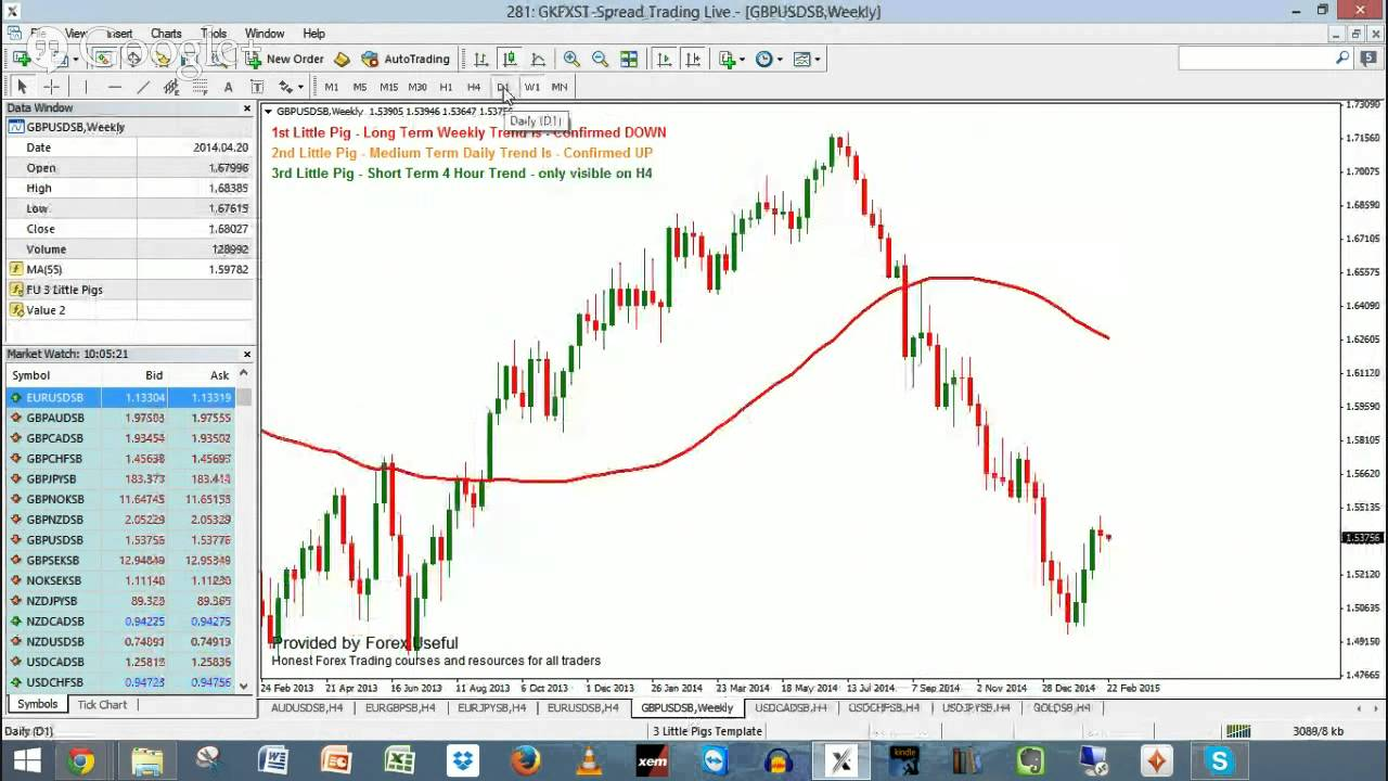 The 3 Little Pigs Swing Trading Strategy Cheat Sheet
