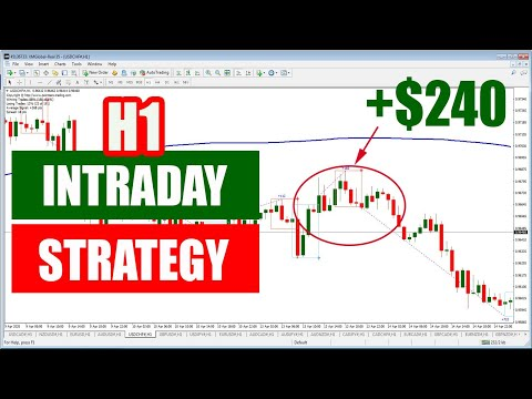 h1-intraday-forex-trading-strategy---free-pz-day-trading-indicator-with-ma200