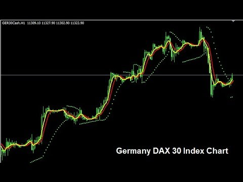 Mastering Indices Trading | German DAX 30 Stock Index Chart Analysis