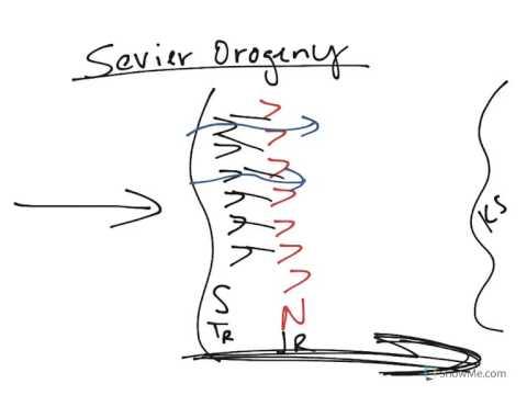 Historical Geology: Mesozoic, Sevier Orogeny