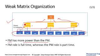 MANAGEMENT YOGI: PMP LIVE LESSONS - Guaranteed Pass: Video 3.5-Weak Matrix Org(Org Influences & PLC)