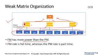 PMP LIVE LESSONS - Guaranteed Pass: Video 3.5 - Weak Matrix Organization (Org Influences & PLC)