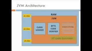How JVM Works