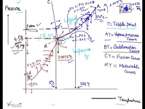 Water Phase Diagram, Phase diagram for water  YouTube