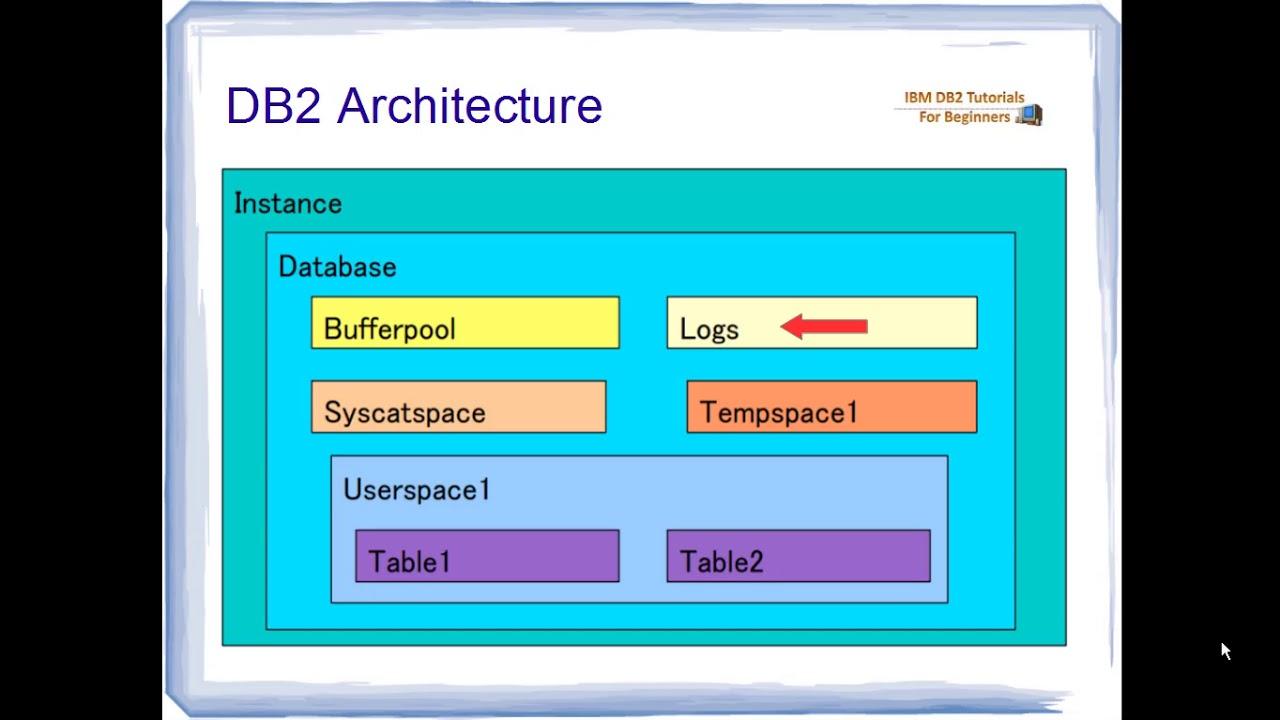 BASIC DB2 ARCHITECTURE - YouTube