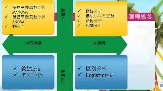 演講-以產出為導向-SPSS,SEM,PLS在學術論文的應用-B段(SPSS篇)