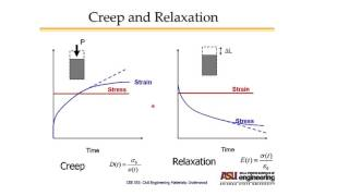 Creep/Relaxation, Cracking, and Material Properties