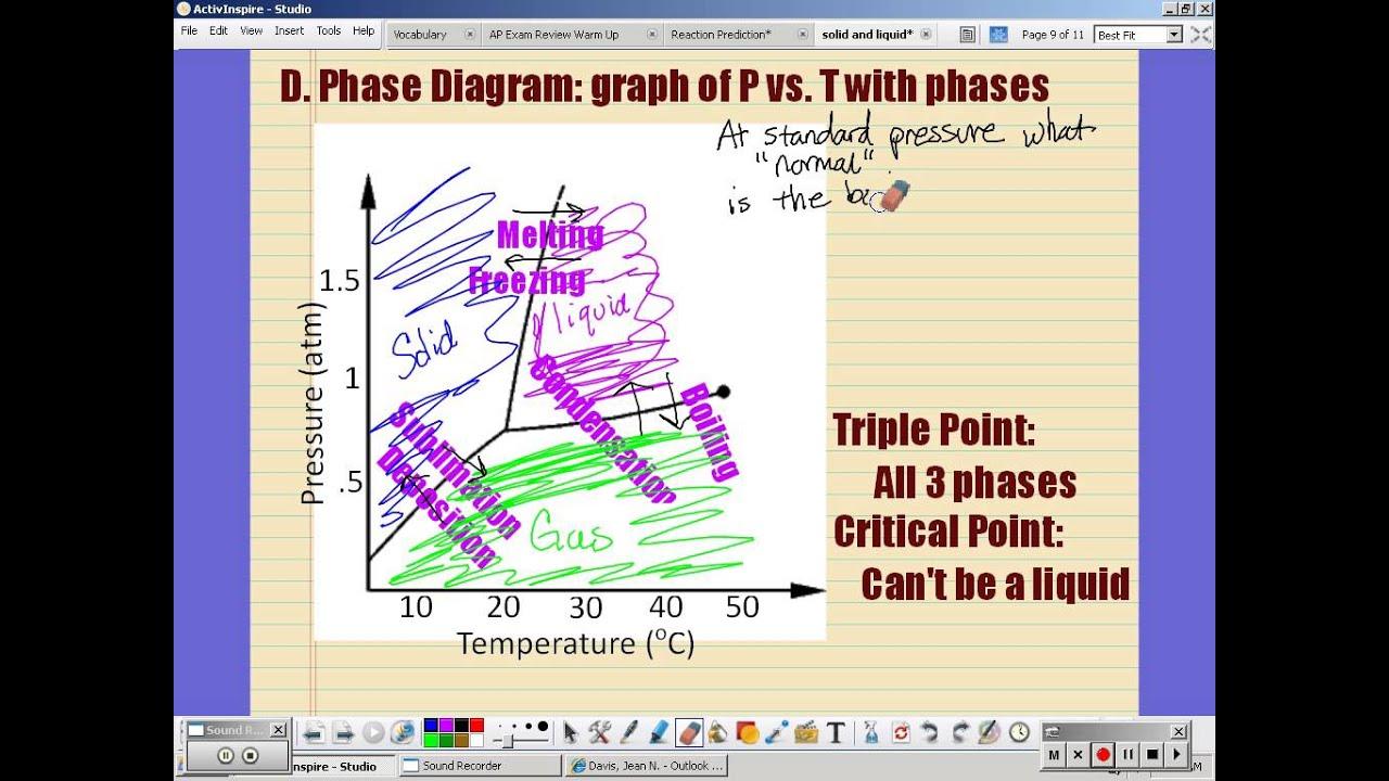 Chemistry Phase Diagram - YouTube