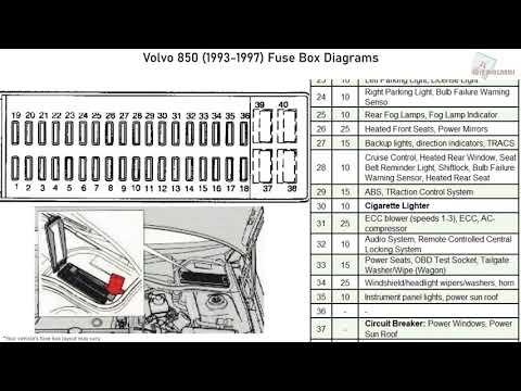 Volvo 850 (1993-1997) Fuse Box Diagrams - YouTubeYouTube