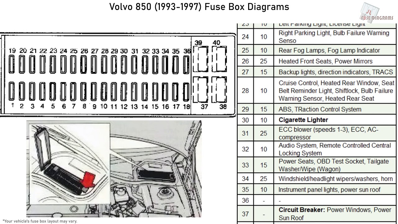 Volvo 850 (1993-1997) Fuse Box Diagrams - YouTube