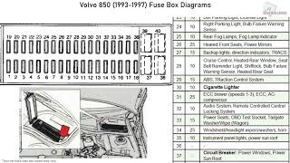 Volvo 850 (1993-1997) Fuse Box Diagrams - YouTube | 1997 Volvo 850 Fuse Box Diagram |  | YouTube