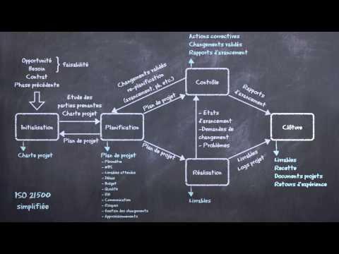 Gestion de projet : méthodes prédictives et méthodes agiles expliquées en 5 minutes