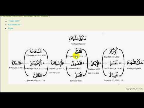 02 Madludlu Syahadatain  Kandungan Kalimat Syahadat