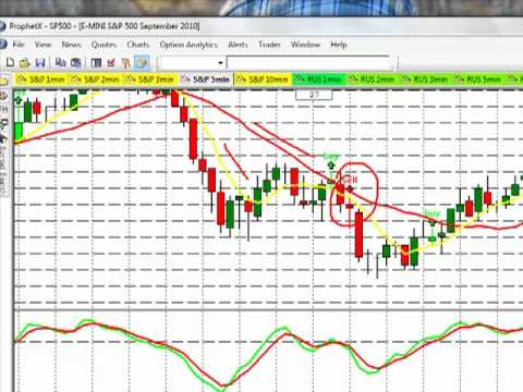 Learn How To Win Day Trading – Emini S&P 5 Min. Chart Trade