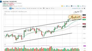 Gold Technical Analysis for January 18, 2019 by FXEmpire.com