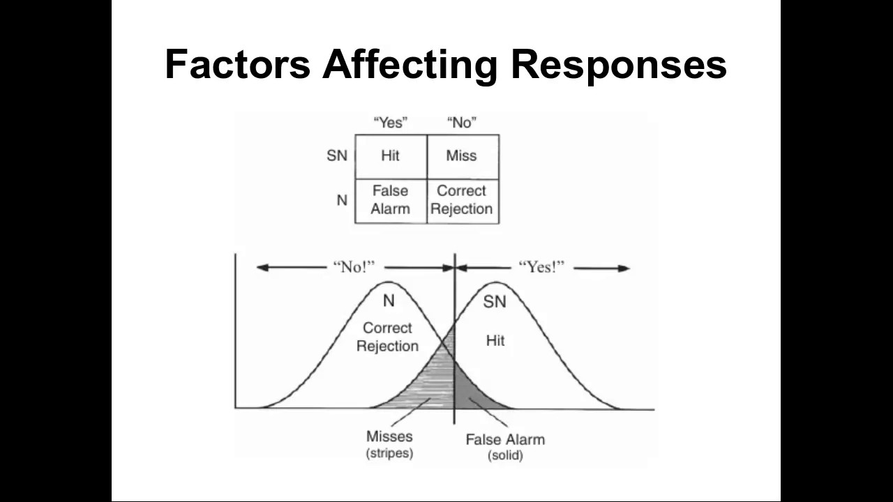 Signal Detection Theory (part 2) - YouTube