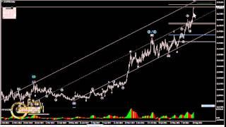 Actualización análisis elliott del Peso Mexicano Dólar Americano