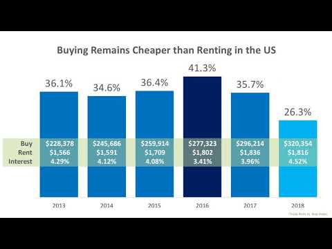 Buying Remains Cheaper Than Renting