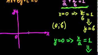 §9 Уравнение прямой в отрезках