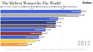 The 10 Richest Women In The World From 2010-2020 | Forbes
