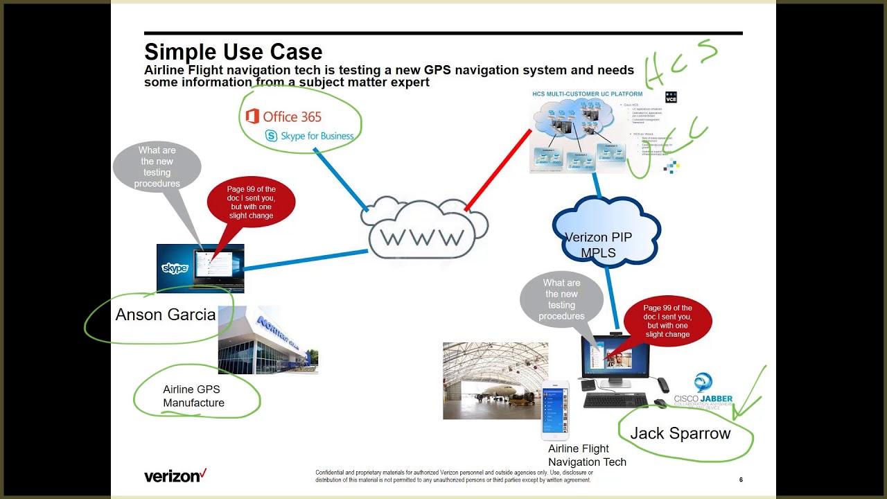 Cisco IMP Federation with O365 S4B