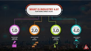 What is Industry 4 0