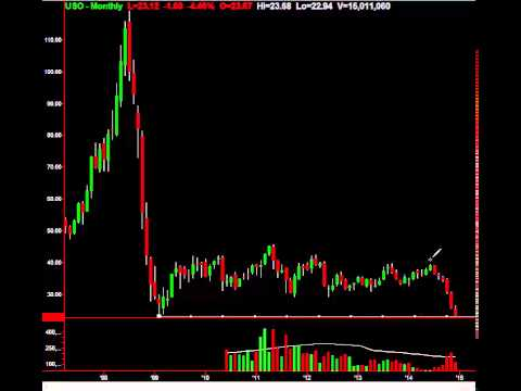 Oil Fund (NYSEARCA:USO) Collapses To 2009 Lows: Trade It This Way
