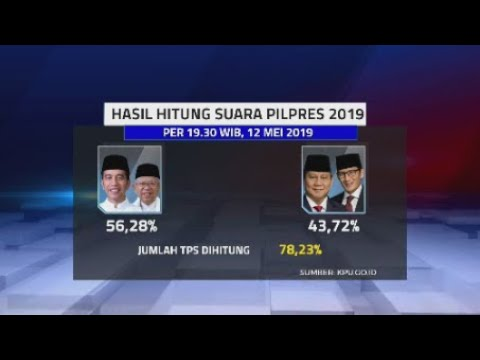 Hasil Hitung KPU per 19.30 WIB (12/5): Jokowi-Ma'ruf 56,28% & Prabowo-Sandi 43,72%