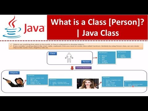 Java Tutorial : Java Class : What is a Class[Person]?