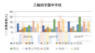 2016年私立大学合格者数 女子②  過去3年