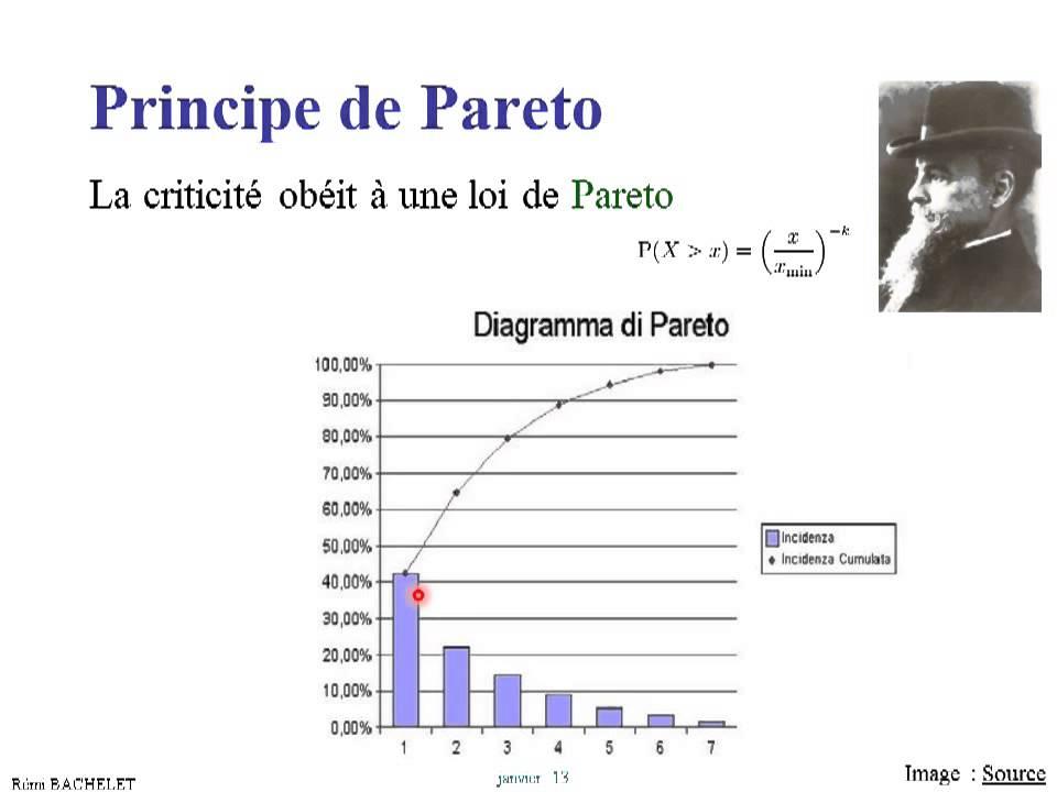 Diagramme De Pareto En Pdf Diy Enthusiasts Wiring Diagrams